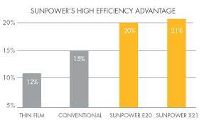 efficienza delle celle fotovoltaiche sunpower